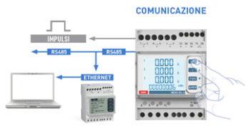 Funzioni di comunicazione